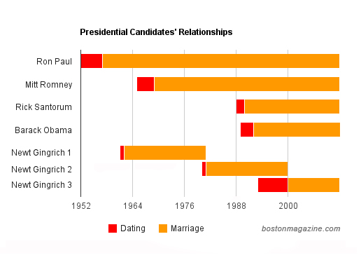 Republican candidates marriages