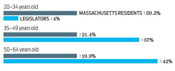 Power: the age of the Massachusetts legislature