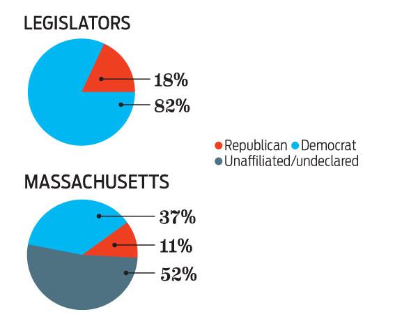 Power: political leanings of Massachusetts legislature
