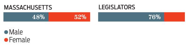 Power: the gender of the Massachusetts legislature