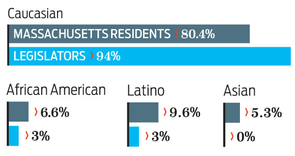 Ethnicity of the Massachusetts Legislature