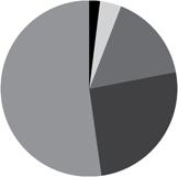 stats neighborhoods
