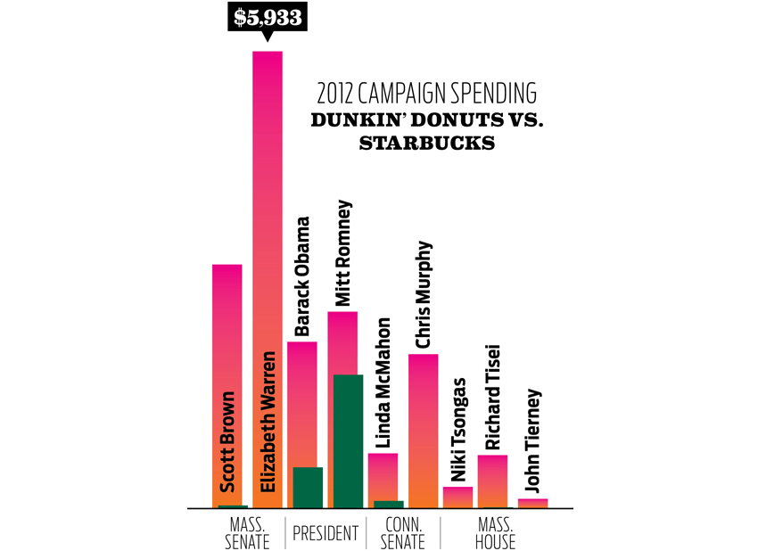 dunkin donuts campaigns