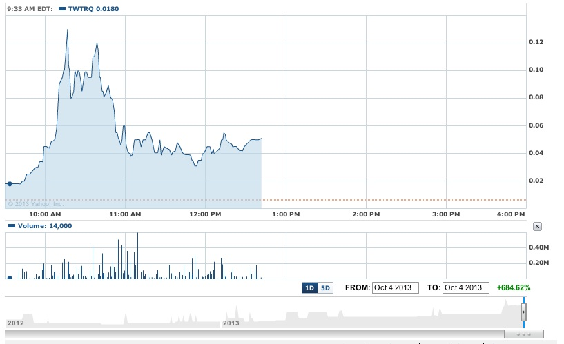 Bankrupt Tweeters Stock Is Doing Well Thanks To Twitter And Dumb