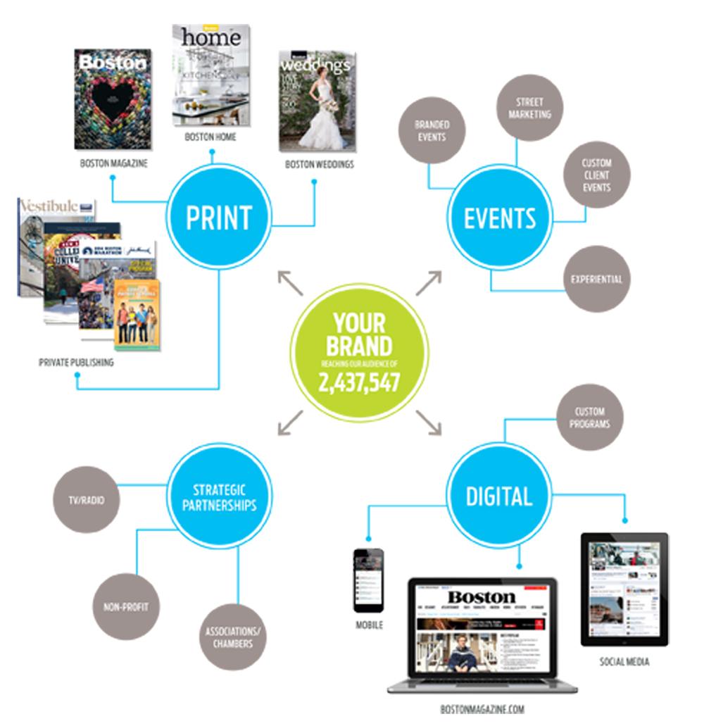 Brand Map 2014