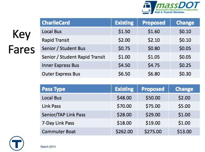 MBTA pass