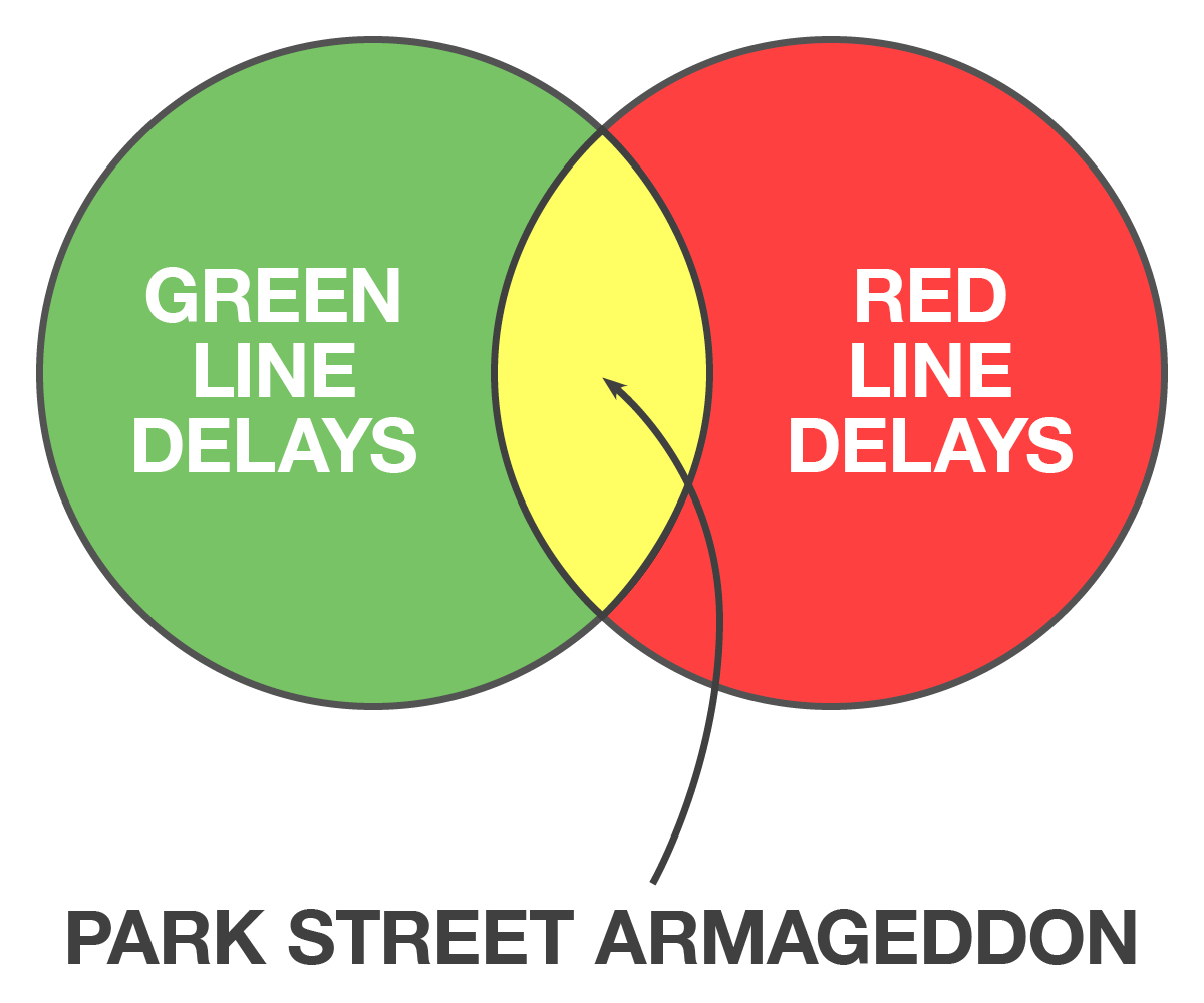 The Ultimate Guide To The Must See Attractions Along I 95: Nine Boston-Themed Venn Diagrams