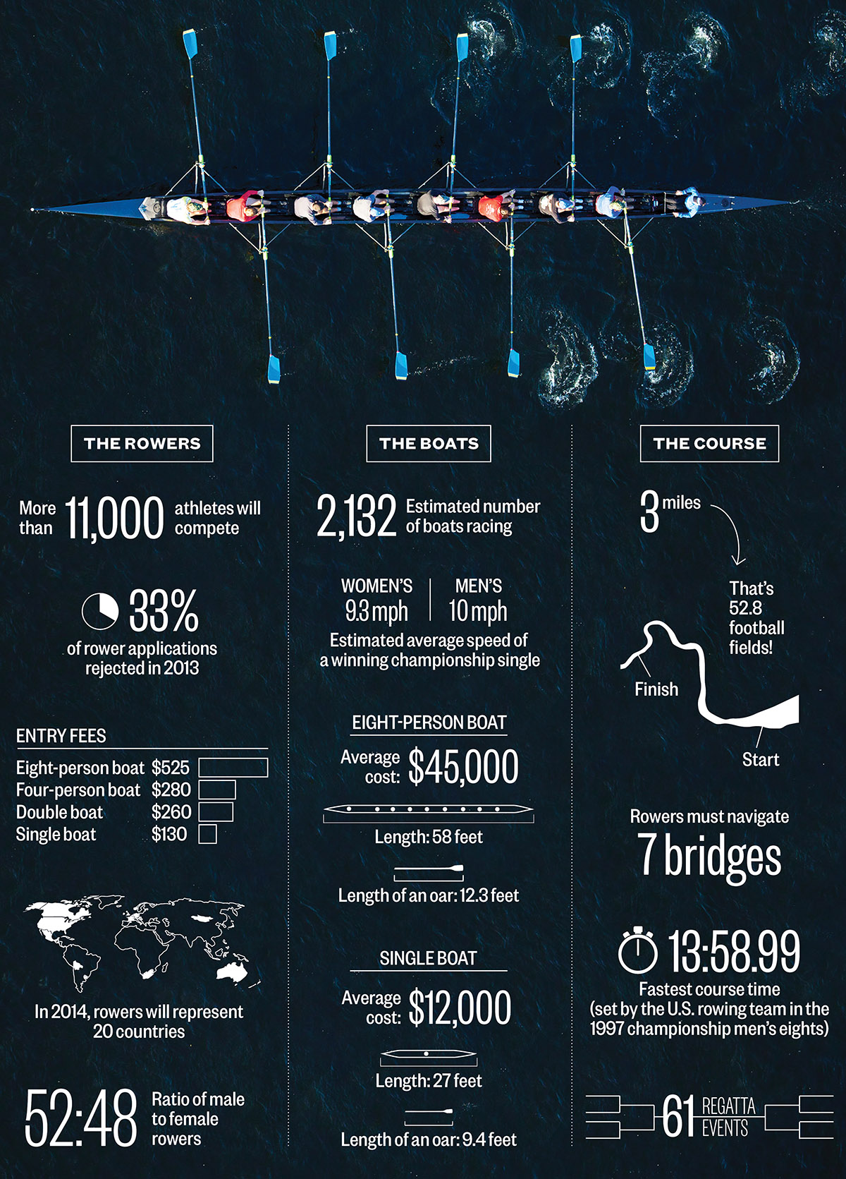 head of the charles by the numbers