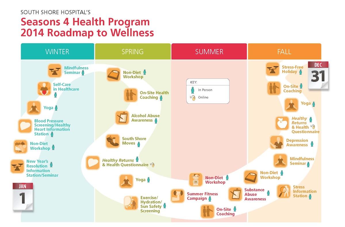 Wellness plan