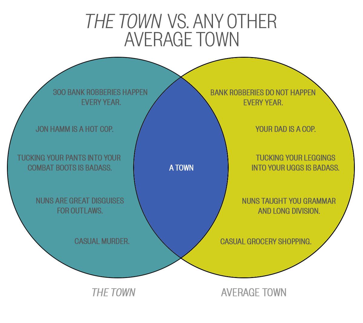 THE TOWN VENN DIAGRAM