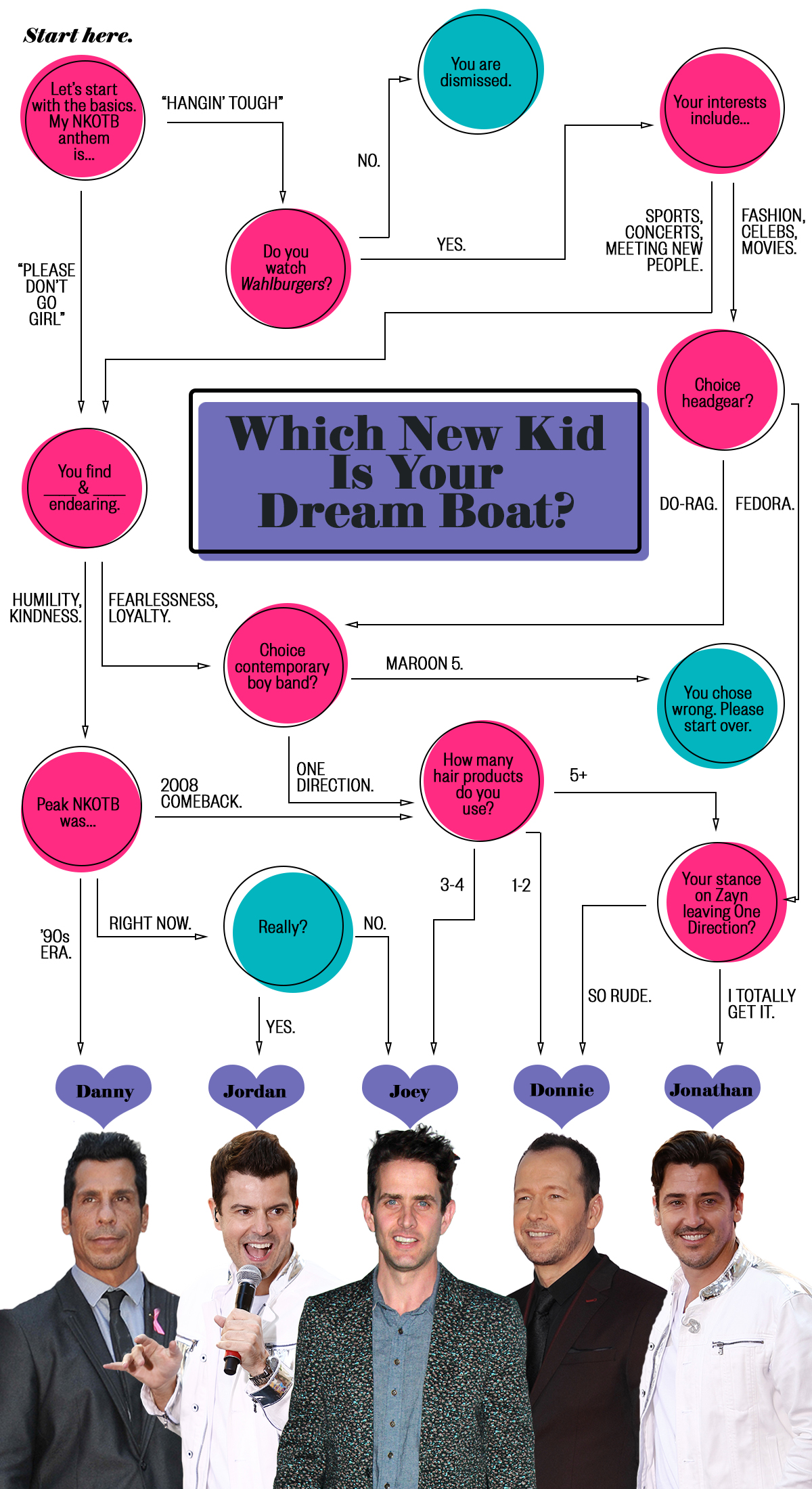 New Kids on the Block Day flow chart quiz nkotb