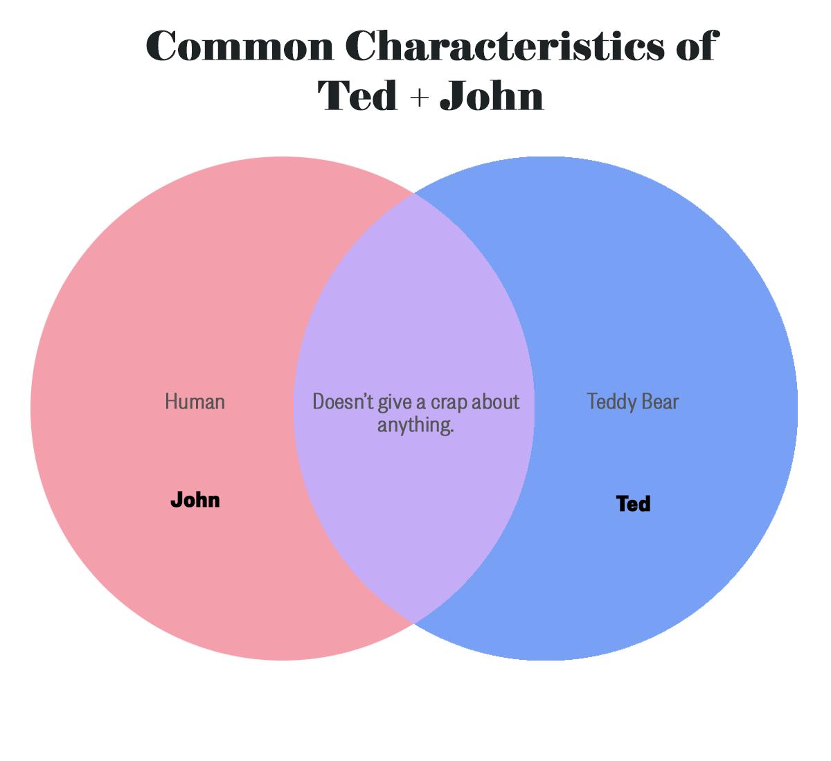 ted-john