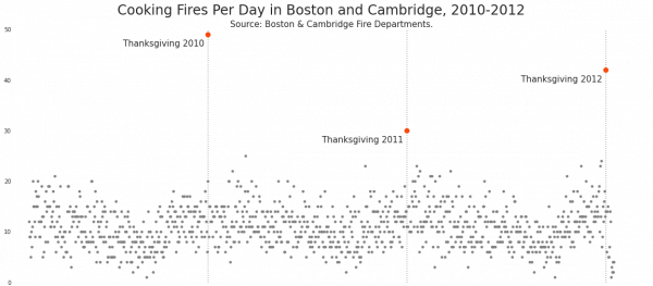 Timeseries of 3 years of cooking fires, as reported by the Boston and Cambridge fire departments. Thanksgiving day is consistently the highest day for cooking fires across all three years.