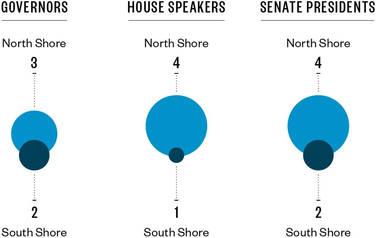 north-shore-south-shore-politics