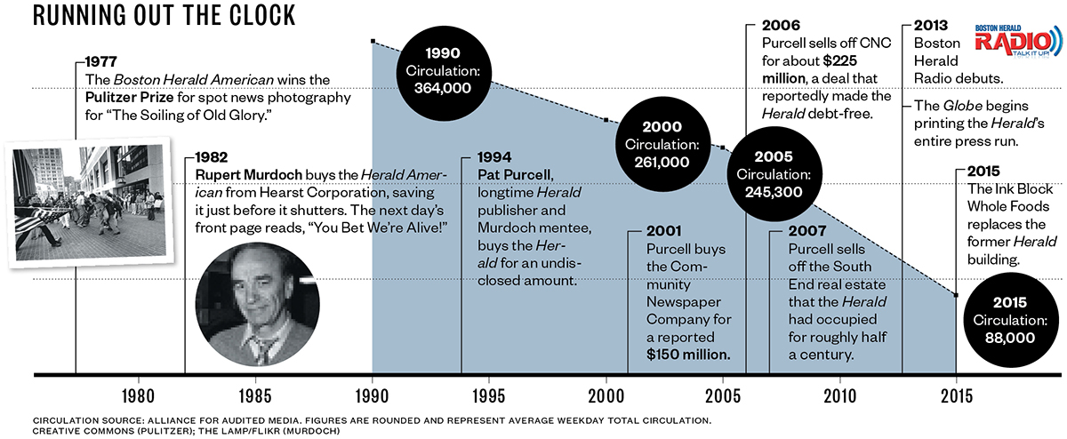 boston herald history timeline circulation