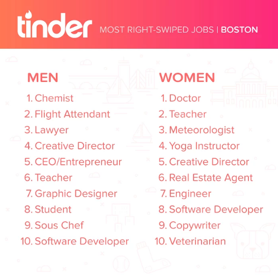 Popular Jobs in Boston for Tinder. Photo provided.