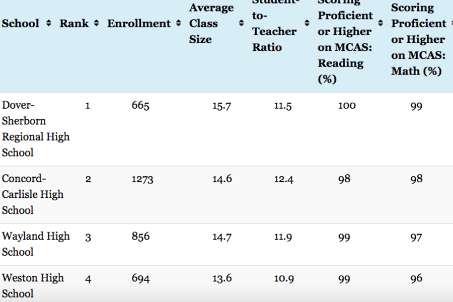 Mansfield state high school ranking